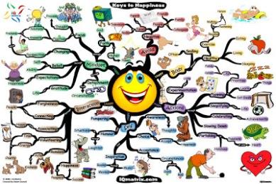 pursuit-of-happiness-mind-map-adam-sicinski